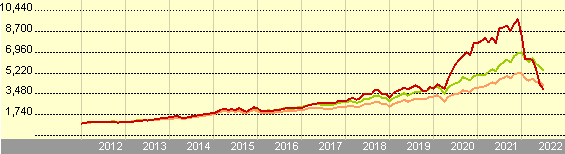 Growth of 1,000 EUR